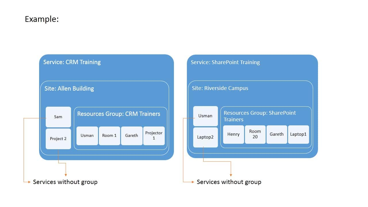Overview Dynamics CRM Service Scheduling