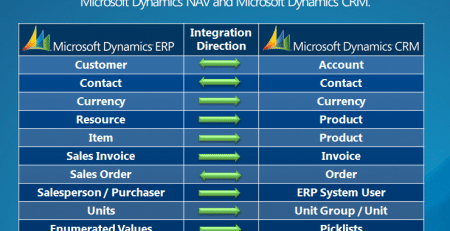 Dynamics CRM Connector