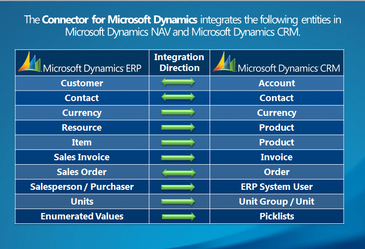 Benefits of Microsoft Dynamics NAV and CRM integration